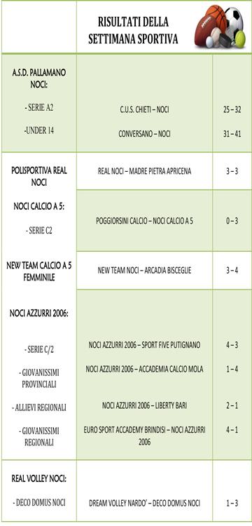RISULTATI-WEEKEND-SPORTIVO-5-6-DICEMBRE-1