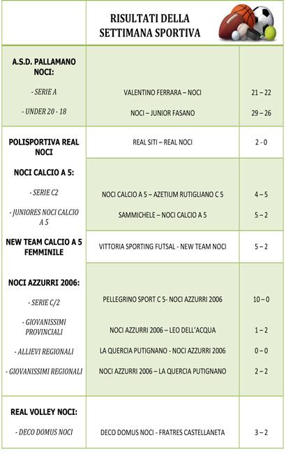 tabella-weekend-sportivo-12dicembre