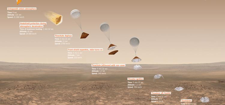 Exomars: esplorando Marte