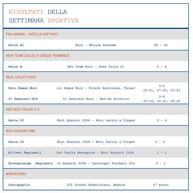 risultati-sportivi-16-ottobre-2016