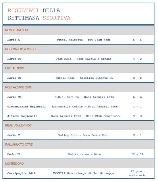 risultati-sportivi-19-marzo-2017
