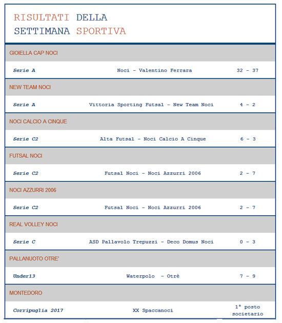 risultati-sportivi-2-aprile-2017