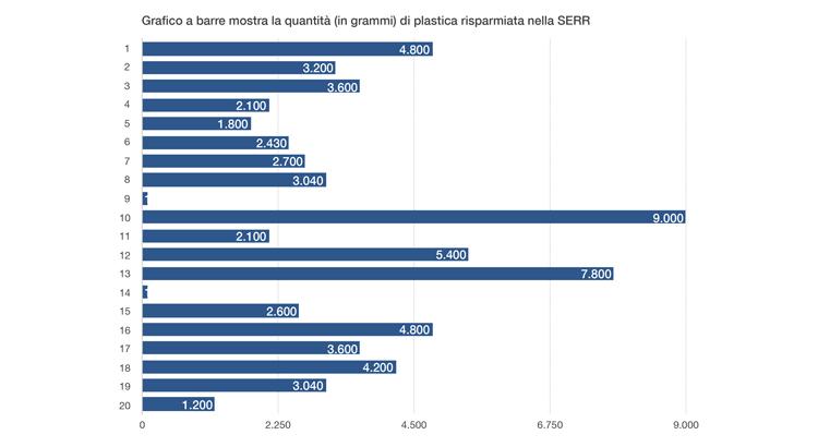brigate-ambiente-grafico-rifiuti-settimana-europea-2018