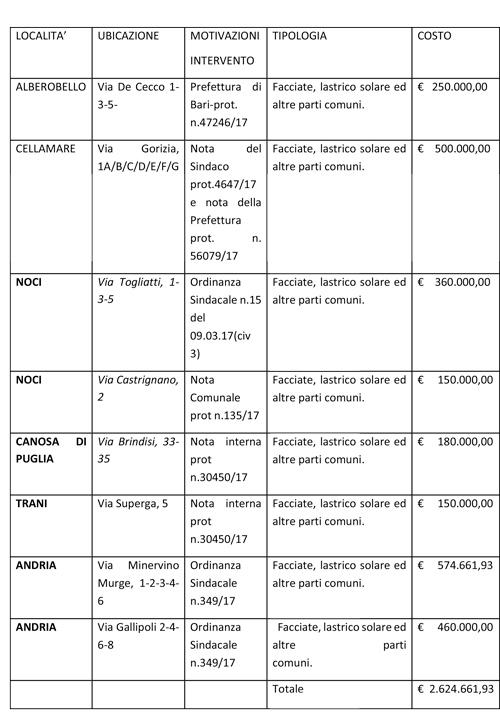 giunta-regionale-noci-lavori-case-popolari-tabella-fondi