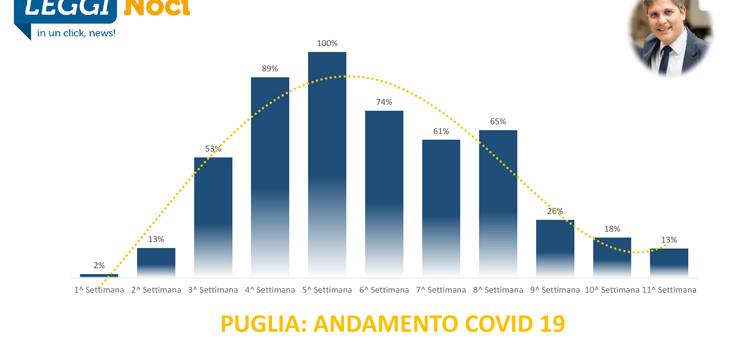 Nono aggiornamento Covid-19 Puglia