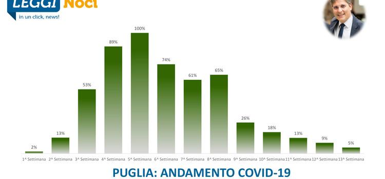 Covid-19 Puglia: il peggio è passato