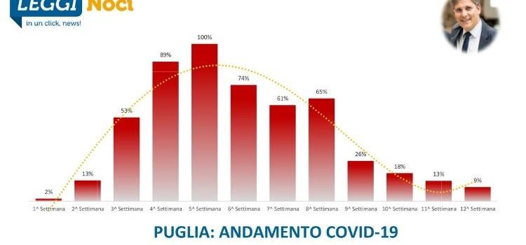 Covid-19 Puglia: la situazione continua a migliorare