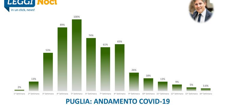 """Covid-19 Puglia: verso quota """"contagi zero"""""""